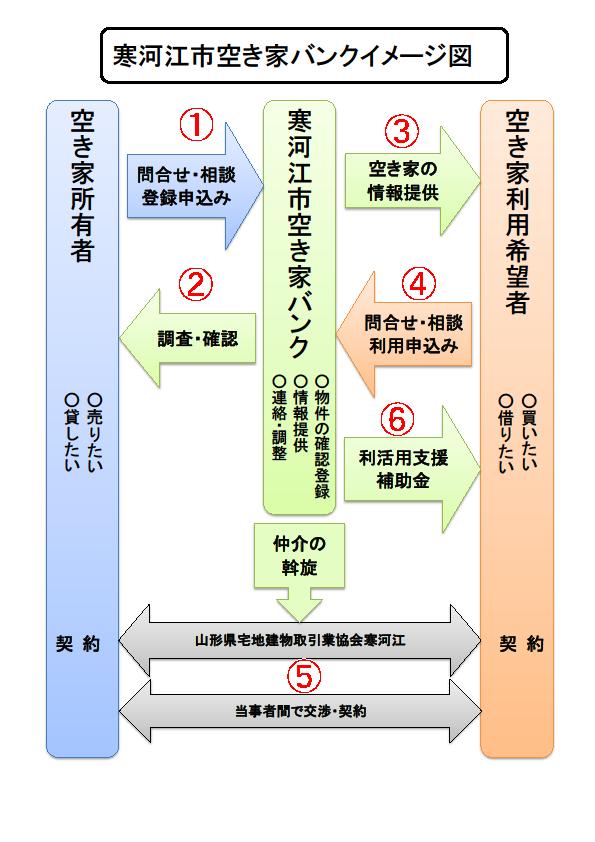 寒河江市空き家バンクイメージ図